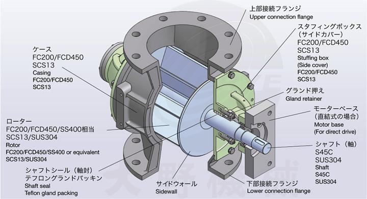 日本大野机械星形给料阀内部结构说明图
